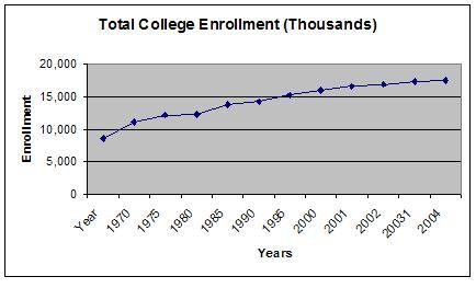 college-enrollement-rates