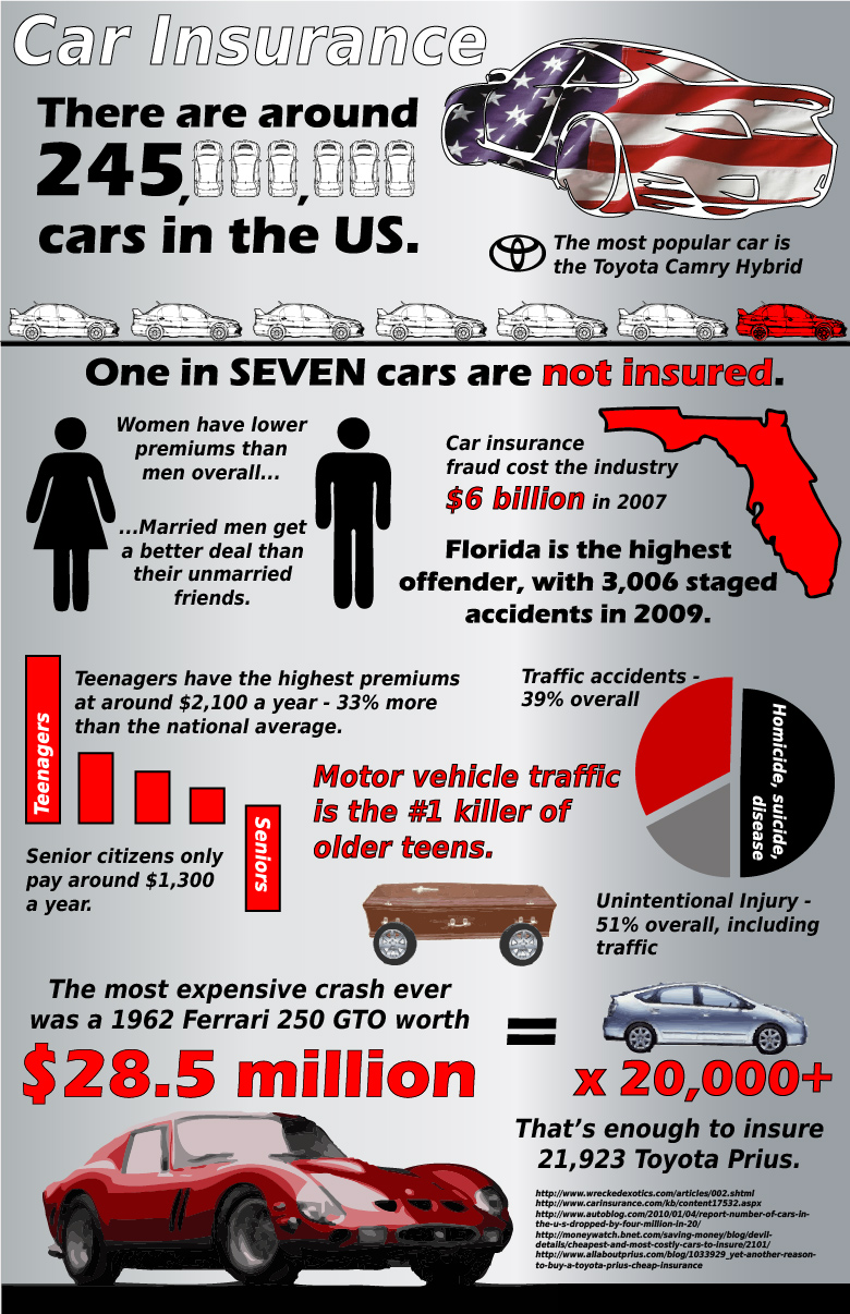 Infographic on Car Insurance in America